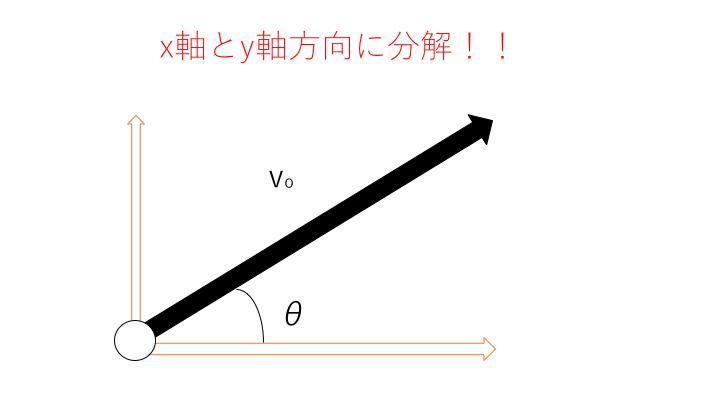 速度の分解