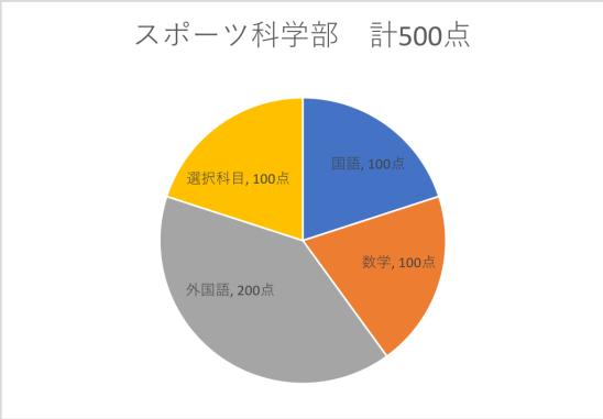 早稲田センター利用スポーツ科学部