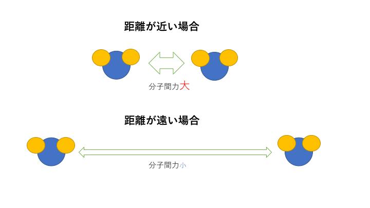 分子間距離と分子間力の関係