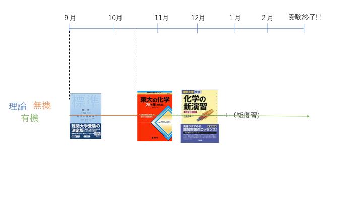 化学の参考書歴(1月~東大受験)