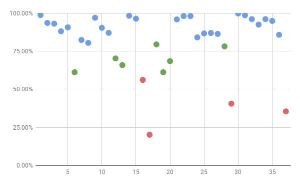 センター試験数学ⅠA正答率分布図