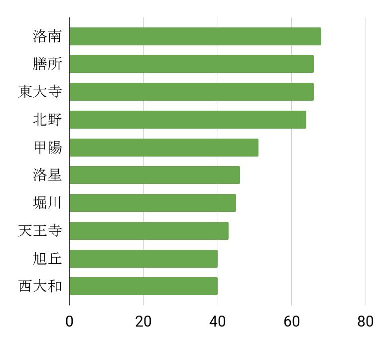 京大合格者数ランキング高校別