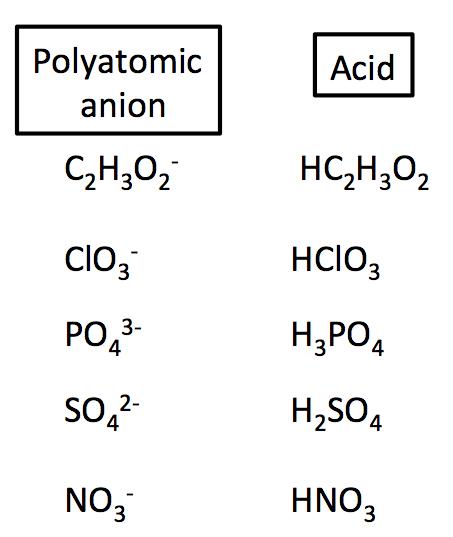 Arrhenius Acid Definition Amp Examples
