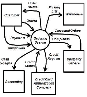 System Context Diagram: Description & Examples  Video
