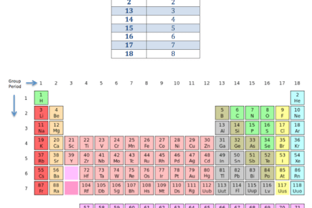 Periodic table groups simple full hd maps locations another periodic table labeled with families gallery periodic table of periodic table families and groups images periodic table of mesmerizing group on periodic urtaz Gallery