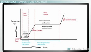 Changes in Heat and Energy Diagrams  Video & Lesson