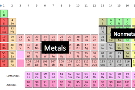 Metals and nonmetals list full hd pictures 4k ultra full metals nonmetals and metalloids periodic table metals and non metals metals and non metals periodic table metals and nonmetals list gallery periodic table urtaz Choice Image