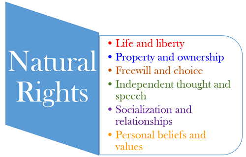 Image result for image of natural rights