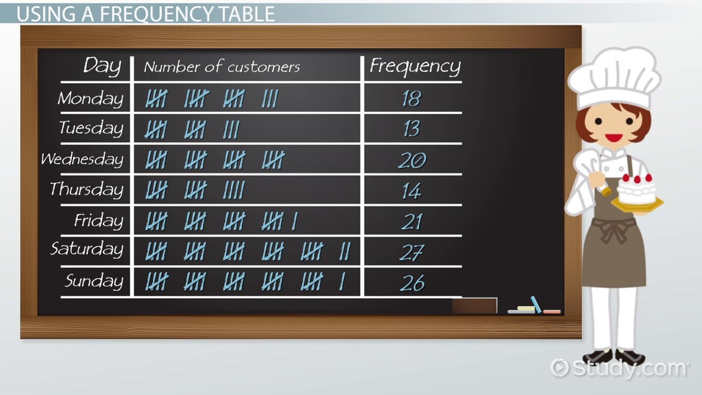 What Is A Frequency Table Definition Amp Examples Video
