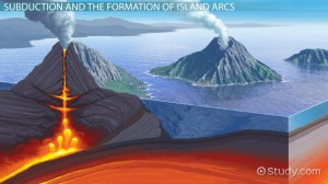 Island Arc: Definition & Formation  Video & Lesson