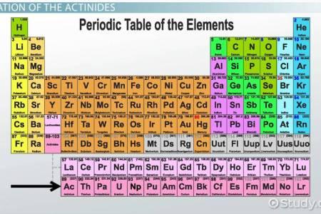 Free resume templates periodic table of elements of chemistry best periodic table of elements of chemistry best of dynamic periodic table of elements and chemistry refrence periodic table different groups best periodic urtaz Gallery