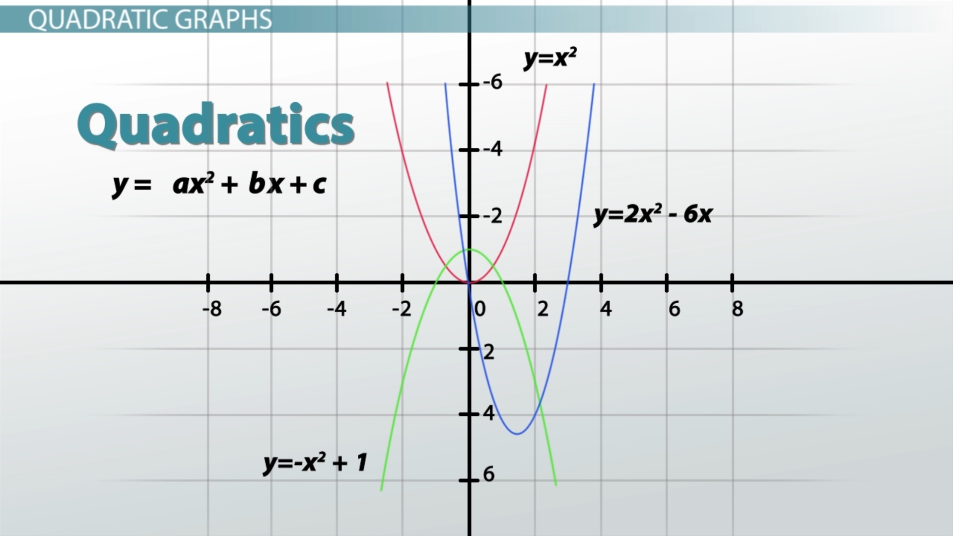 Worksheet Graphing Cubic Functions Worksheet Worksheet