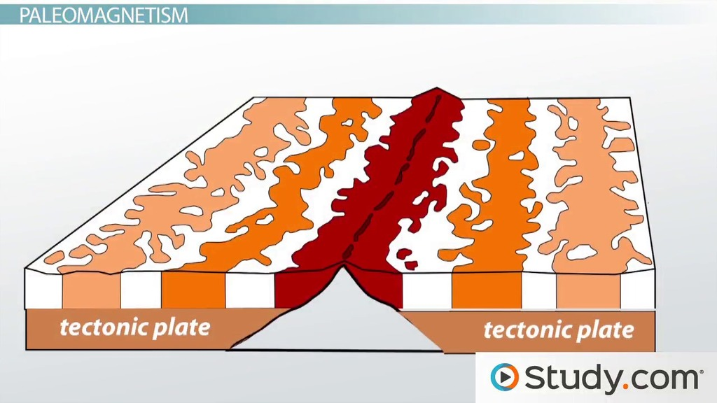 Plate Lesson Plans Tectonic Movement