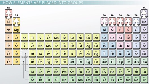 Valence electrons can be found for representative elements by representative elements of the periodic table definition overview urtaz Images