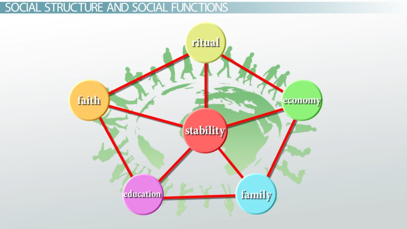 Structural Functional Theory In Sociology Definition