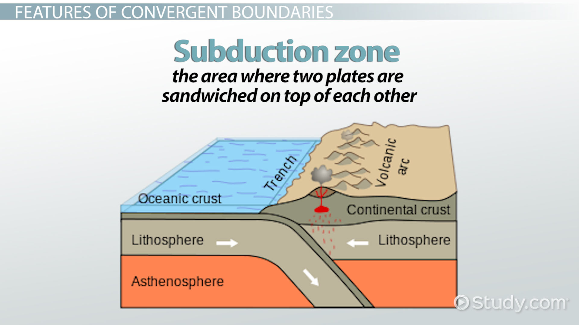 Convergent Boundary Definition Facts Amp Examples Video