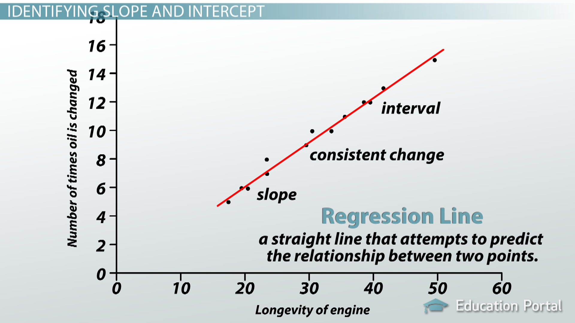 Interpreting The Slope Amp Intercept Of A Linear Model
