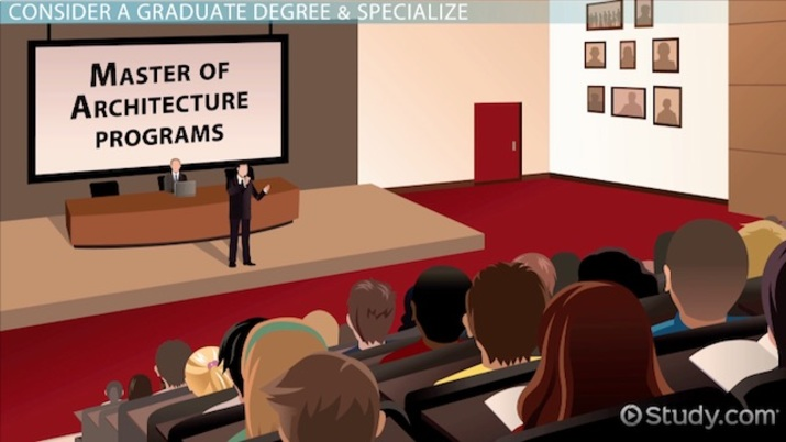 How To Become An Architect Education And Career Roadmap