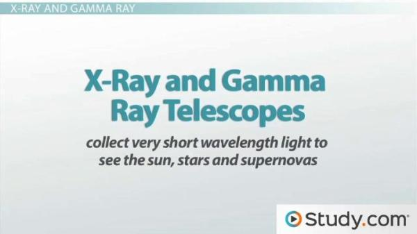 Types of Telescopes Radio Reflecting Refracting