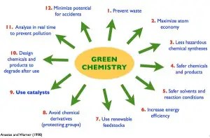 12 principles of green chemistry with examples