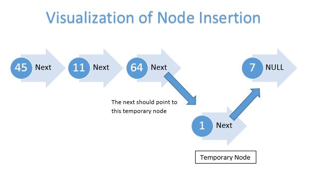 node_insertion