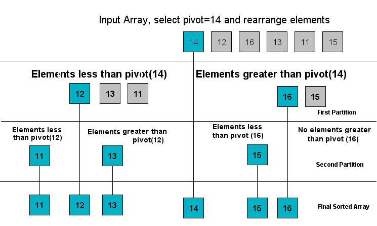 quick sort with first element as the pivot element.