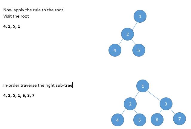inorder taversal image 3