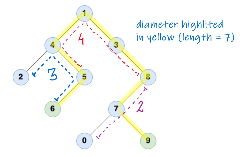Fig showing different path lengths and diameter