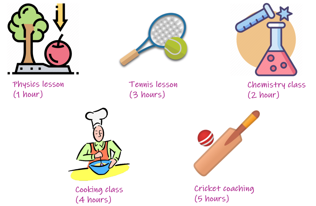 physics lesson (1 hour) tennis (3 hours) chemistry (2 hours) cooking class (4 hours) cricket coaching (5 hours)