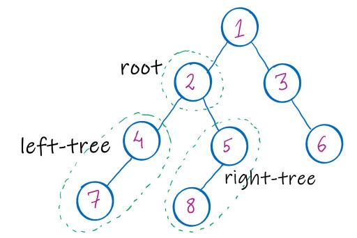 figure showing recursive property in binary tree