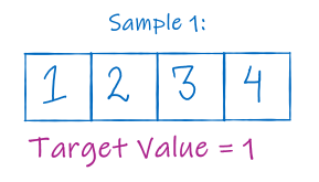 First sample test case {1,2,3,4} with k=1