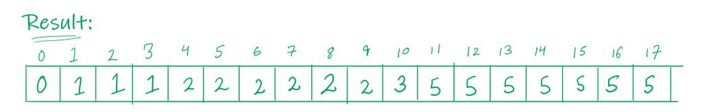 final sorted array.