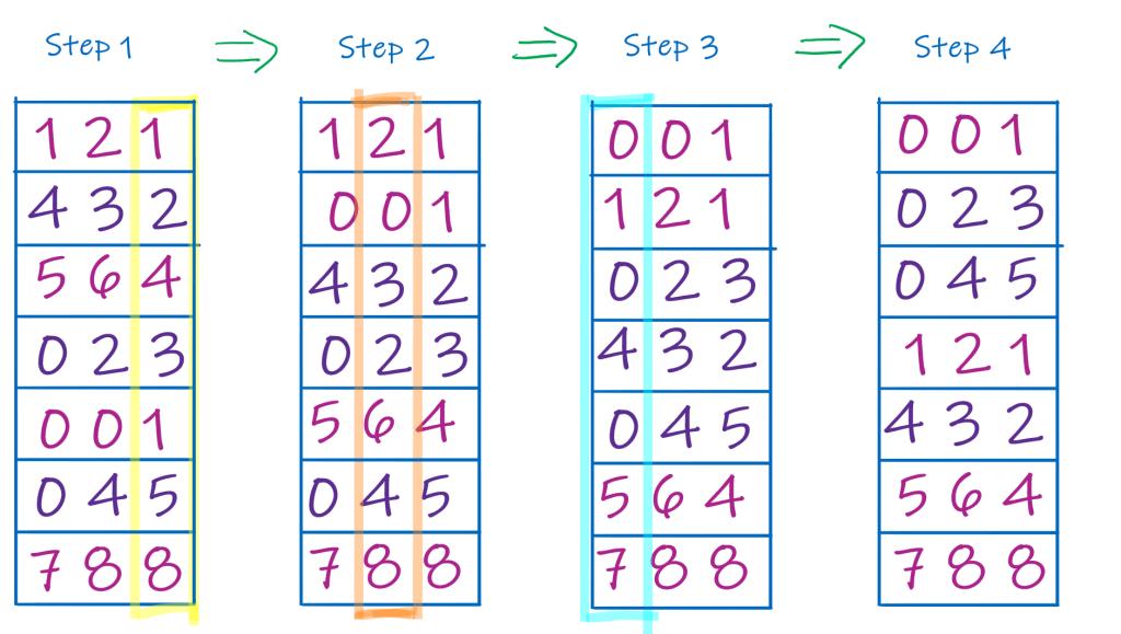 Image showing working of radix sort.