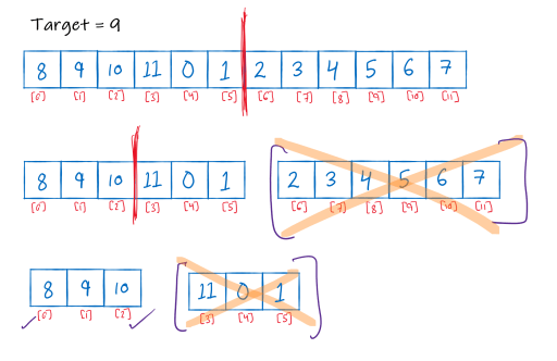 Image showing discarding of sub-arrays