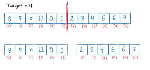 Image showing splitting of array
