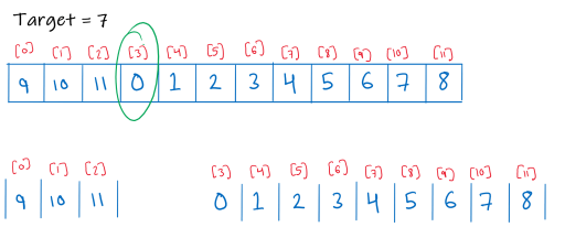 Image showing splitting of array to 2 sorted arrays