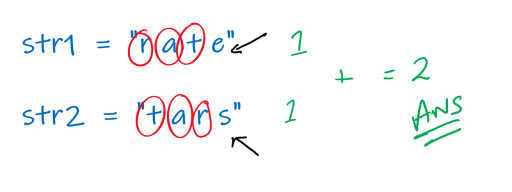 figure showing counting the number of characters