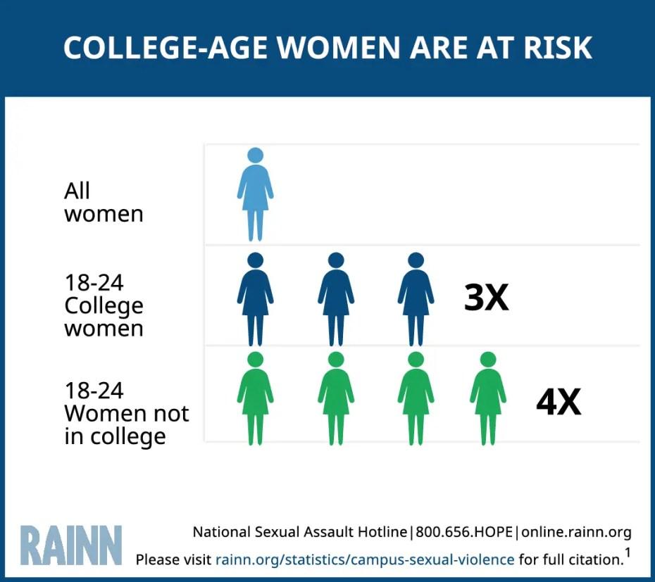 https://www.rainn.org/statistics/campus-sexual-violence