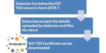 How to Generate TDS Certificate in GST | TDS Certificate under GST, All about Form GSTR-7A : System generated TDS Certificate in GST, tds under gst with example, tds under gst notification, who is liable to deduct tds under gst, how to deduct tds on gst bill, tds on gst notification, gstr 7 applicability, tds rate in gst, tds under gst tax guru, how to deduct tds on gst bill, tds under gst with example, tds on gst notification, tds under gst notification, who is liable to deduct tds under gst, tds rate in gst, tds on gst amount, income tax tds on gst, GST, GST bill, GST tax, taxes under GST, TDS under GST, TDS, tax deducted at source, ClearTax, Goods and Service tax, how to generate TDS Certificate under GST, gstr 7 form download, gstr 7 return format, gstr 7 form pdf, gstr 7 applicability, gstr 7 pdf, how to file gstr 7, gstr 7 notification, gstr 7 return format in excel