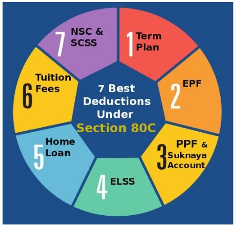 Complete guide on Income Tax deduction u/s 80C, 80CCD, 80CCC & 80CCG