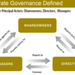 Corporate Governance : Importance and Role of Corporate Governance