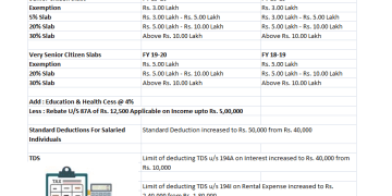 Income Tax Deductions from Gross Total IncomeAY 2020-21 | FY 2019-20