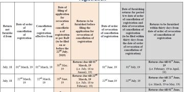 Clarification regarding filing of application for revocation of cancellation of GST registration