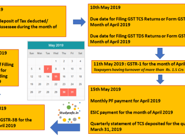 Due Date Compliance Calender May 2019 | GST Due Date Calender May 2019