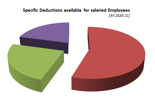 Specific Deductions available for salaried Employees [AY 2020-21]