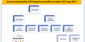Assessments by the GST Department officers under GST Law, 2017