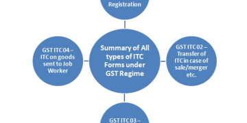 Summary of All types of ITC Forms under GST Regime