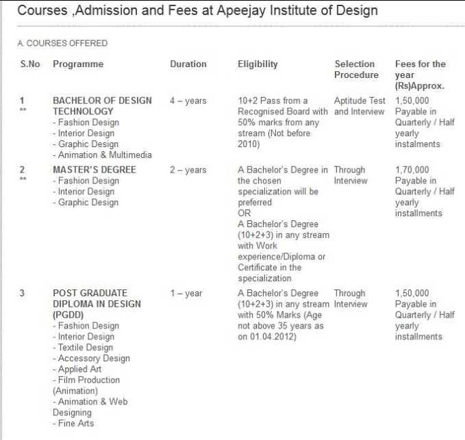Interior designer fees