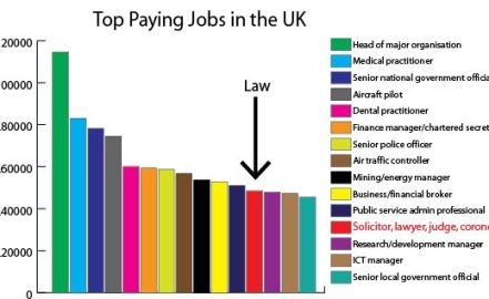 best paying jobs in the uk