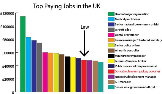 top paying jobs in UK law